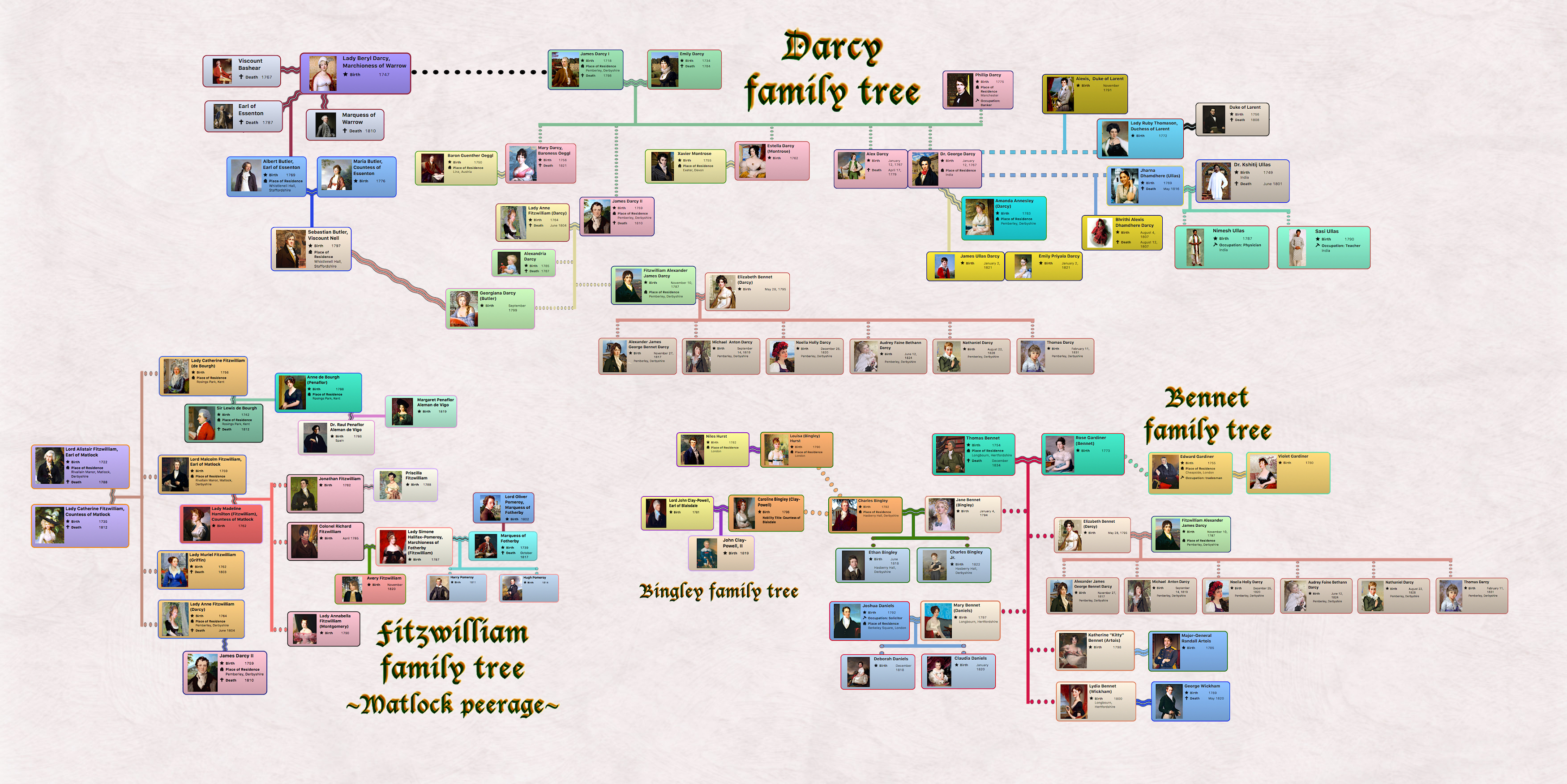 Darcy saga characters by sharon lathan novelist - Family tree desktop wallpaper ...